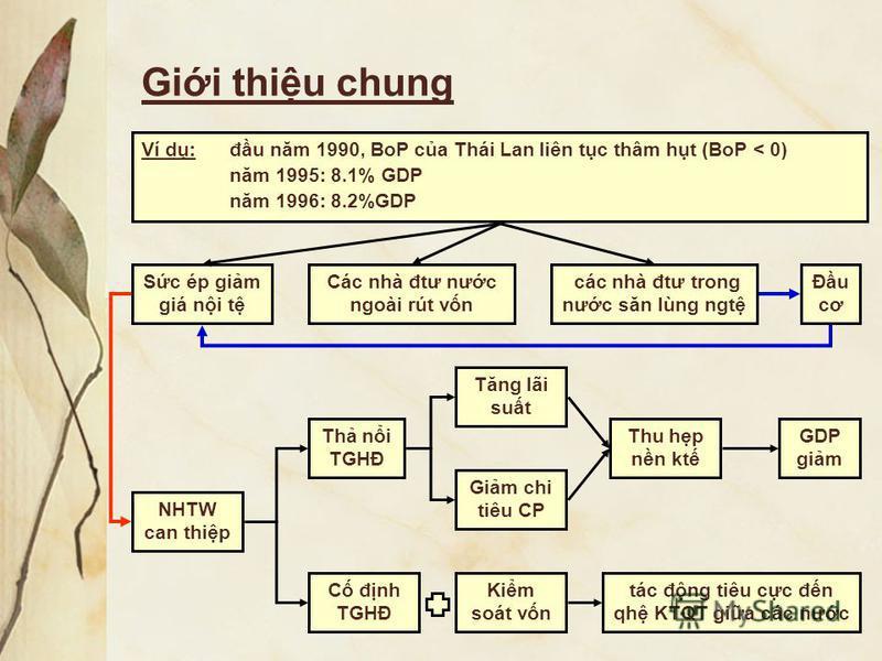 Gii thiu chung Sc ép gim giá ni t Ví d: đu năm 1990, BoP ca Thái Lan liên tc thâm ht (BoP < 0) năm 1995: 8.1% GDP năm 1996: 8.2%GDP Các nhà đtư nưc ngoài rút vn các nhà đtư trong nưc săn lùng ngt Đu cơ NHTW can thip Th ni TGHĐ Tăng lãi sut Gim chi ti
