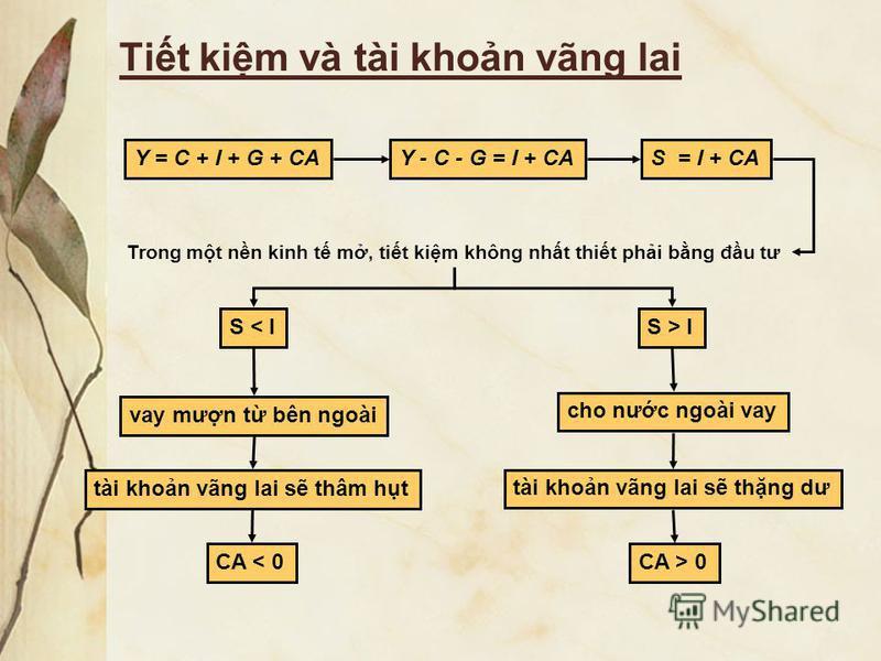Tit kim và tài khon vãng lai Y = C + I + G + CAY - C - G = I + CAS = I + CA Trong mt nn kinh t m, tit kim không nht thit phi bng đu tư S < I vay mưn t bên ngoài tài khon vãng lai s thâm ht CA < 0 cho nưc ngoài vay tài khon vãng lai s thng dư S > I CA