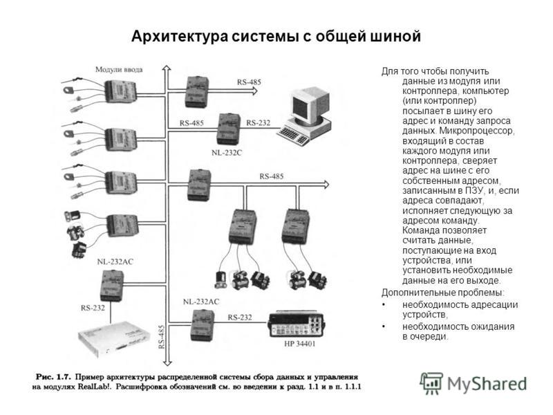 Архитектура системы с общей шиной Для того чтобы получить данные из модуля или контроллера, компьютер (или контроллер) посылает в шину его адрес и команду запроса данных. Микропроцессор, входящий в состав каждого модуля или контроллера, сверяет адрес
