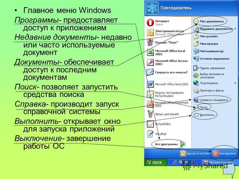 Главное меню Windows Программы- предоставляет доступ к приложениям Недавние документы- недавно или часто используемые документ Документы- обеспечивает доступ к последним документам Поиск- позволяет запустить средства поиска Справка- производит запуск