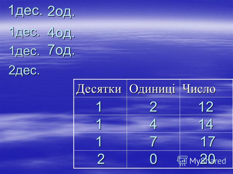 20 ДесяткиОдиниціЧисло 2од. 1дес. 4од. 1дес. 2дес. 7од.1дес.2 4 1 1 17 20 12 14 17