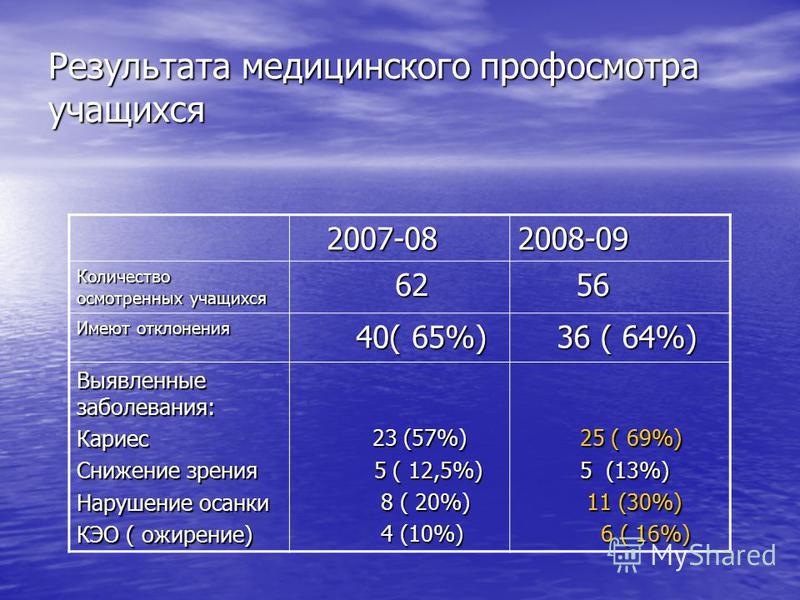 Результата медицинского профосмотра учащихся 2007-08 2007-082008-09 Количество осмотренных учащихся 62 62 56 56 Имеют отклонения 40( 65%) 40( 65%) 36 ( 64%) 36 ( 64%) Выявленные заболевания: Кариес Снижение зрения Нарушение осанки КЭО ( ожирение) 23