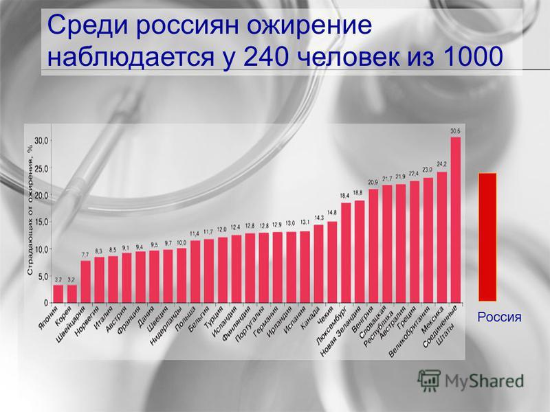 Среди россиян ожирение наблюдается у 240 человек из 1000 Россия