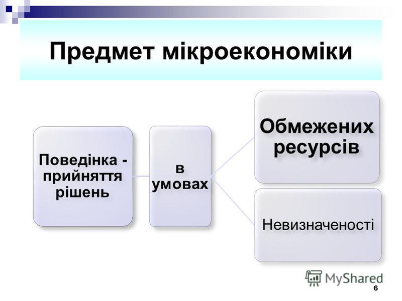 6 Предмет мікроекономіки Поведінка - прийняття рішень в умовах Обмежених ресурсів Невизначеності