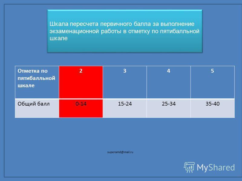 Отметка по пятибалльной шкале 2345 Общий балл 0-1415-2425-3435-40 Шкала пересчета первичного балла за выполнение экзаменационной работы в отметку по пятибалльной шкале Шкала пересчета первичного балла за выполнение экзаменационной работы в отметку по