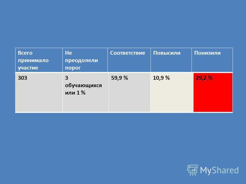 3033 обучающихся или 1 % 59,9 %10,9 %29,2 % Всего принимало участие Не преодолели порог Соответствие ПовысилиПонизили