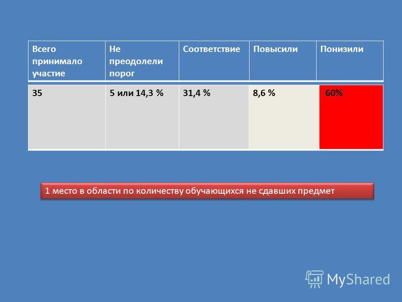 355 или 14,3 %31,4 %8,6 % 60% Всего принимало участие Не преодолели порог Соответствие ПовысилиПонизили 1 место в области по количеству обучающихся не сдавших предмет