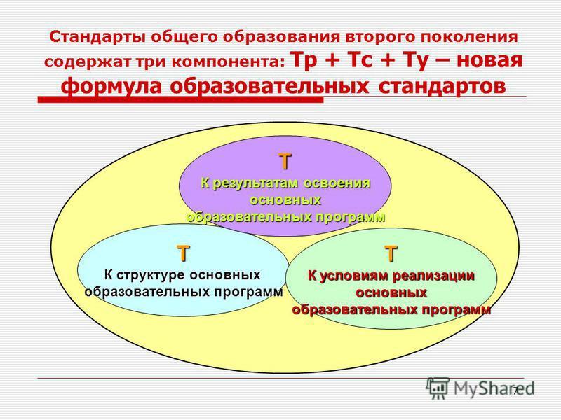 7 Т К структуре основных образовательных программ Т К результатам освоения основных образовательных программ Т К условиям реализации основных образовательных программ Стандарты общего образования второго поколения содержат три компонента: Тр + Тс + Т