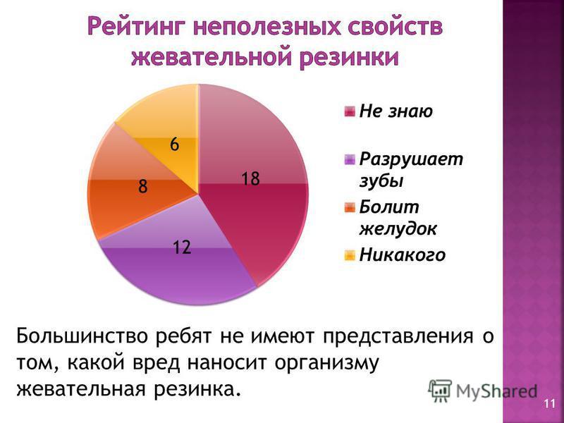 Большинство ребят не имеют представления о том, какой вред наносит организму жевательная резинка. 11