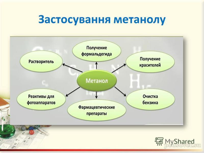 Застосування метанолу