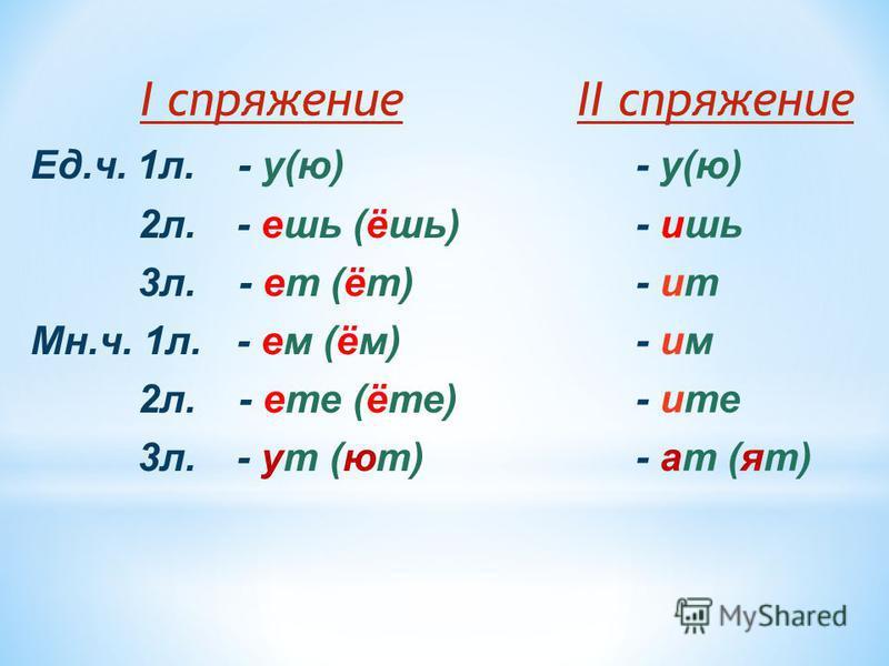 I спряжение Ед.ч. 1 л. - у(ю) 2 л. - ешь (ёшь) 3 л. - ет (ит) Мн.ч. 1 л. - ем (ём) 2 л. - ете (и те) 3 л. - ут (ют) II спряжение - у(ю) - ишь - ит - им - и те - ат (ят)