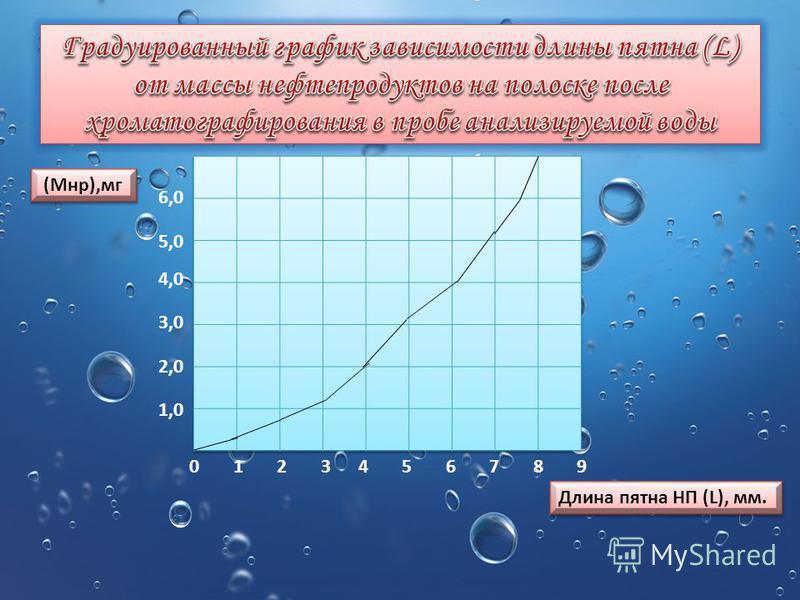 0123456789 1,0 2,0 3,0 4,0 5,0 6,0 (Мнр),мг Длина пятна НП (L), мм.