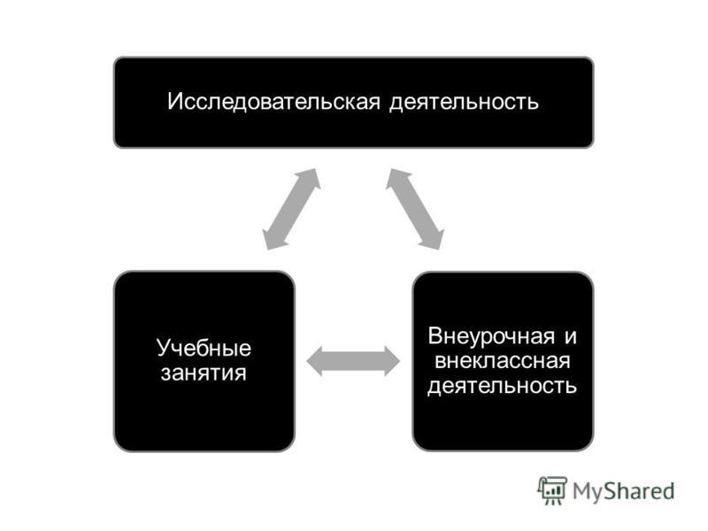 Исследовательская деятельность Внеурочная и внеклассная деятельность Учебные занятия