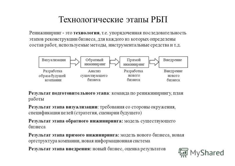 Технологические этапы РБП Реинжиниринг - это технология, т.е. упорядоченная последовательность этапов реконструкции бизнеса, для каждого из которых определены состав работ, используемые методы, инструментальные средства и т.д. Визуализация Разработка