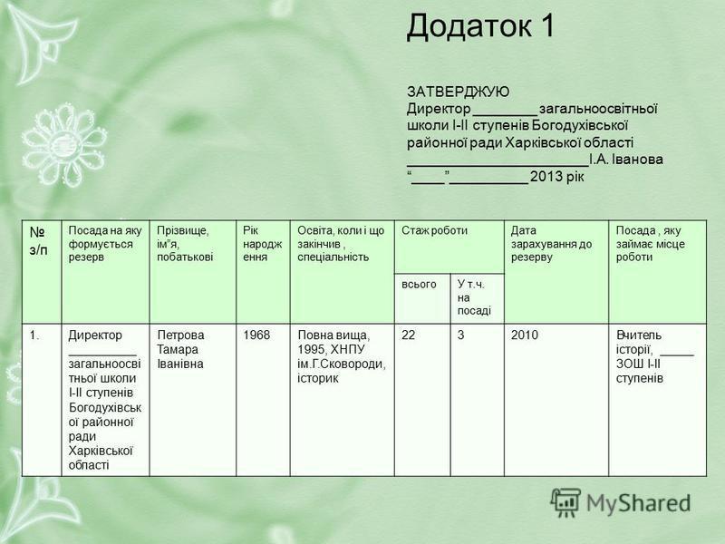 Додаток 1 ЗАТВЕРДЖУЮ Директор ________ загальноосвітньої школи І-ІІ ступенів Богодухівської районної ради Харківської області _______________________І.А. Іванова ______________ 2013 рік з/п Посада на яку формується резерв Прізвище, імя, побатькові Рі