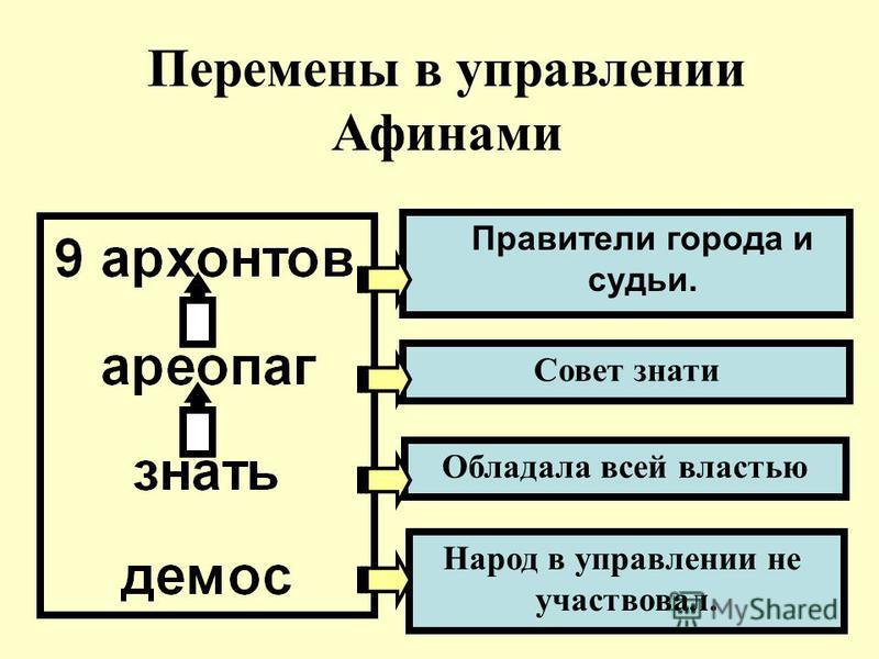 Правители города и судьи. Совет знати Народ в управлении не участвовал. Обладала всей властью Перемены в управлении Афинами