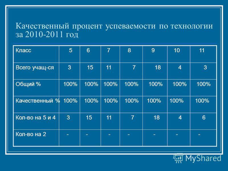 Качественный процент успеваемости по технологии за 2010-2011 год Класс 5 6 7 8 9 10 11 Всего учащ-ся 3 15 11 7 18 4 3 Общий % 100% 100% 100% 100% 100% 100% 100% Качественный % 100% 100% 100% 100% 100% 100% 100% Кол-во на 5 и 4 3 15 11 7 18 4 6 Кол-во