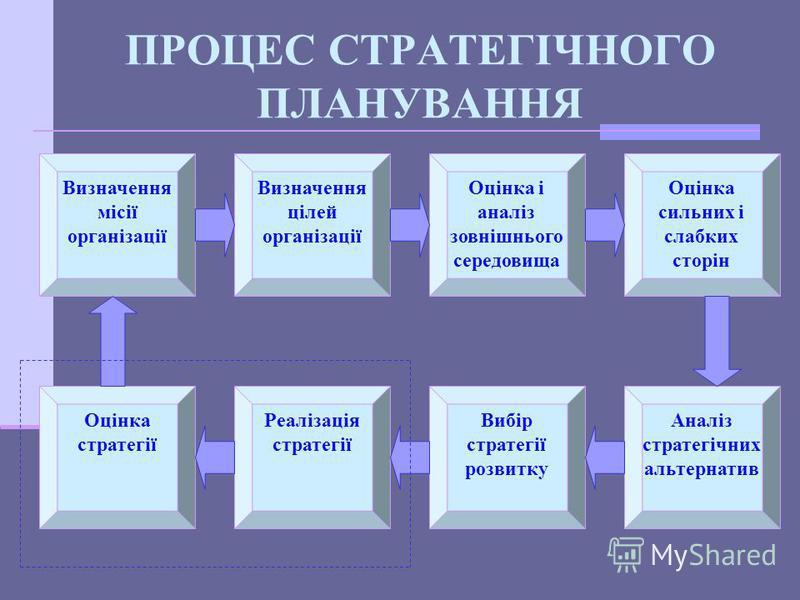 3. СТРАТЕГІЧНЕ ПЛАНУВАННЯ СТРАТЕГІЯ - з грецької - МАЙСТЕРНІСТЬ ГЕНЕРАЛА СТРАТЕГІЯ - ЦЕ ДЕТАЛЬНИЙ, ВСЕБІЧНИЙ, КОМПЛЕКСНИЙ ПЛАН, ПРИЗНАЧЕНИЙ ДЛЯ ЗАБЕЗПЕЧЕННЯ ДОСЯГНЕННЯ МІСІЇ ОРГАНІЗАЦІЇ ТА ЇЇ ОСНОВНИХ ЦІЛЕЙ СТРАТЕГІЧНЕ ПЛАНУВАННЯ - ЦЕ ДОВГОСТРОКОВЕ К