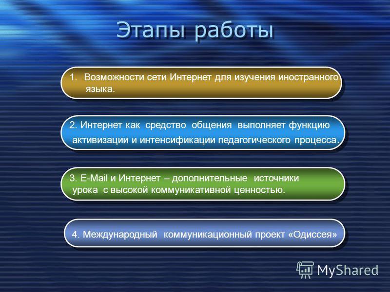 Этапы работы 1. Возможности сети Интернет для изучения иностранного языка. 1. Возможности сети Интернет для изучения иностранного языка. 2. Интернет как средство общения выполняет функцию активизации и интенсификации педагогического процесса. 2. Инте