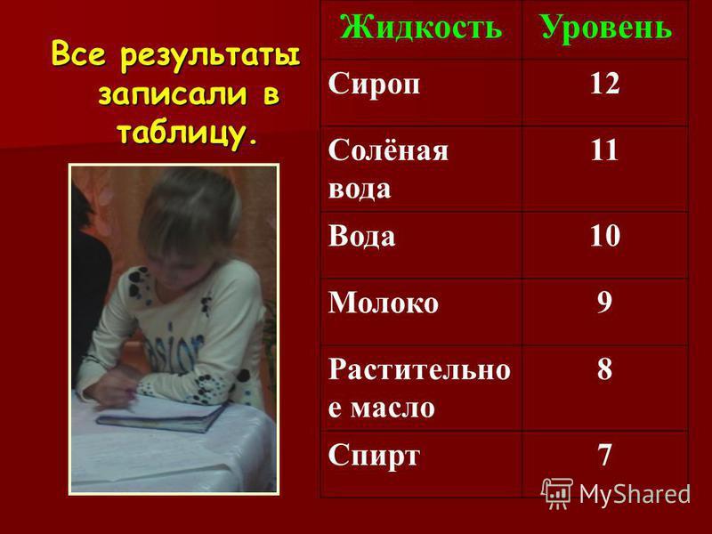 Все результаты записали в таблицу. Жидкость Уровень Сироп 12 Солёная вода 11 Вода 10 Молоко 9 Растительно е масло 8 Спирт 7