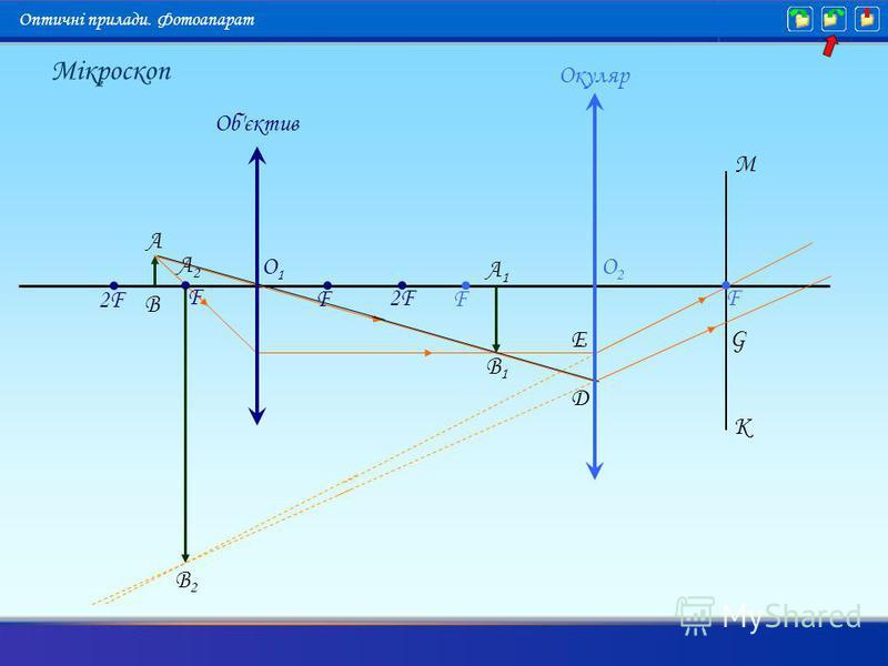A B A1A1 B2B2 A2A2 B1B1 K M G D E O2O2 F F O1O1 F 2F F Об'єктив Окуляр Мікроскоп Оптичні прилади. Фотоапарат