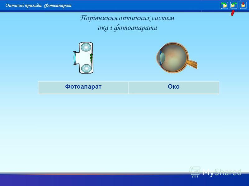Порівняння оптичних систем ока і фотоапарата Оптичні прилади. Фотоапарат ФотоапаратОко ОбєктивКришталик ДіафрагмаЗіниця ФотокамераСклоподібне тіло ФотоплівкаСітківка Наведення на різкістьАкомодація
