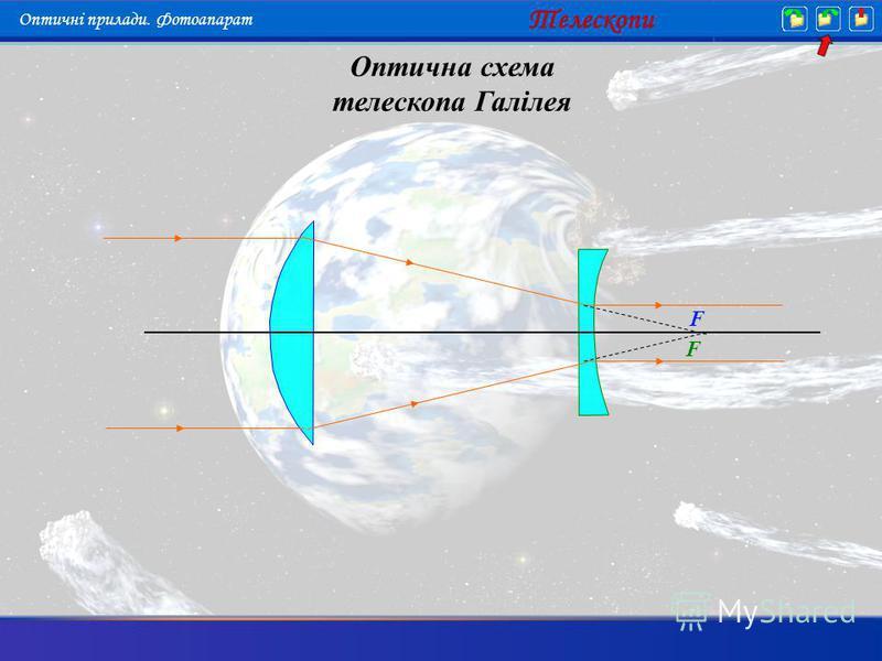 Оптична схема телескопа Галілея F F Телескопи Оптичні прилади. Фотоапарат