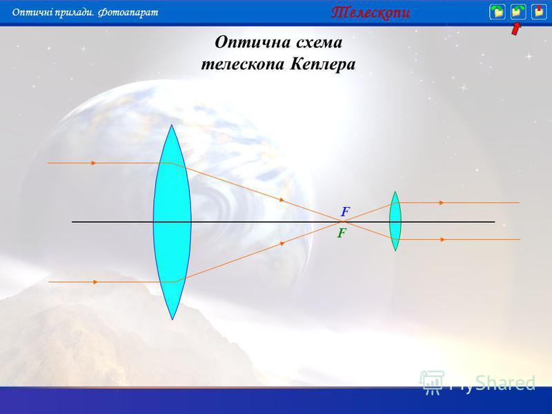 Оптична схема телескопа Кеплера F F Телескопи Оптичні прилади. Фотоапарат