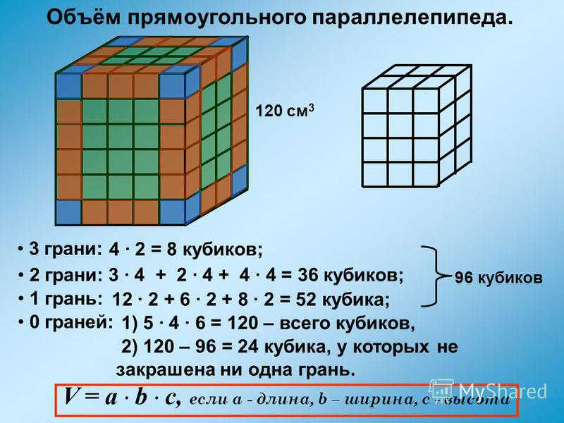 4 · 2 = 8 кубиков; 3 · 4 + 2 · 4 + 4 · 4 = 36 кубиков; 3 грани: 2 грани: 1 грань: 12 · 2 + 6 · 2 + 8 · 2 = 52 кубика; 0 граней: 1) 5 · 4 · 6 = 120 – всего кубиков, 2) 120 – 96 = 24 кубика, у которых не закрашена ни одна грань. 96 кубиков 120 см 3 V =