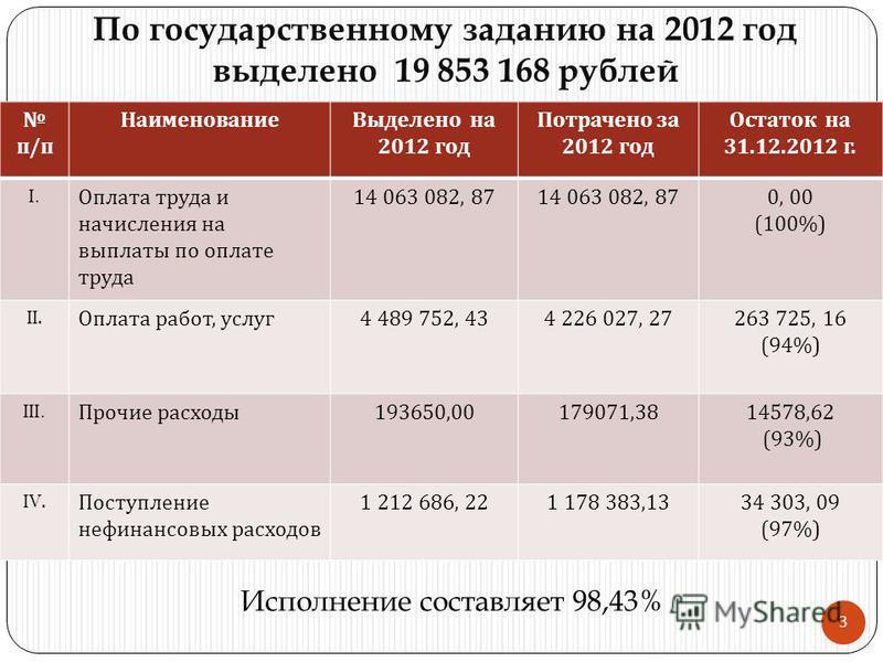 По государственному заданию на 2012 год выделено 19 853 168 рублей Исполнение составляет 98,43% п / п Наименование Выделено на 2012 год Потрачено за 2012 год Остаток на 31.12.2012 г. I. Оплата труда и начисления на выплаты по оплате труда 14 063 082,