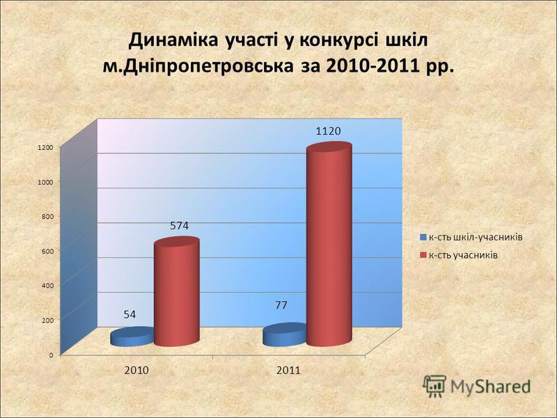 Динаміка участі у конкурсі шкіл м.Дніпропетровська за 2010-2011 рр.