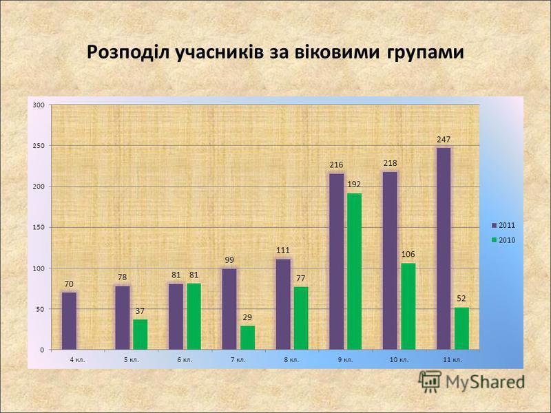 Розподіл учасників за віковими групами