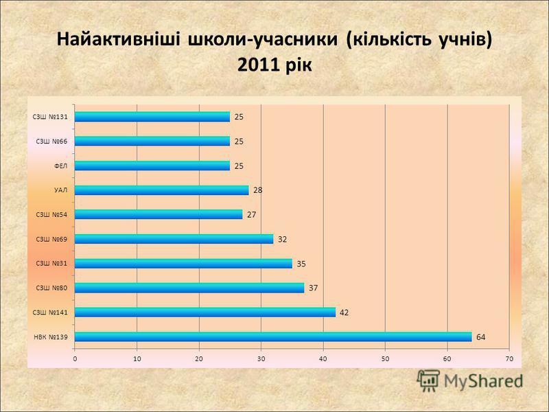 Найактивніші школи-учасники (кількість учнів) 2011 рік
