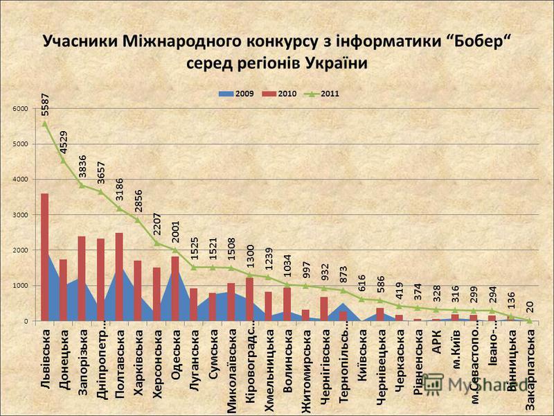 Учасники Міжнародного конкурсу з інформатики Бобер серед регіонів України