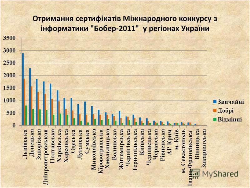 Отримання сертифікатів Міжнародного конкурсу з інформатики Бобер-2011 у регіонах України