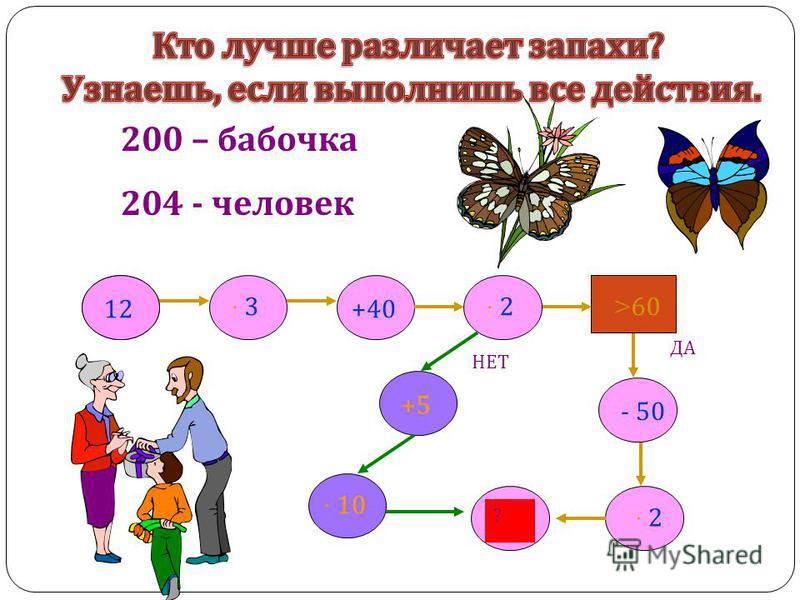 ДА 12 · 3· 3+40 · 10 +5 ? - 50 · 2· 2 > 60 · 2· 2 НЕТ 200 – бабочка 204 - человек