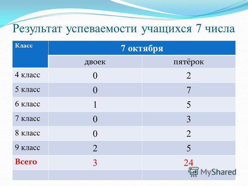Кто считает, что «7» - является счастливым числом и обладает магической силой? (67% учеников и 71% учителей считают)