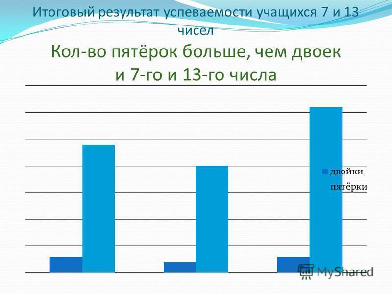 Результат успеваемости 13 числа Класс 13.09.1413.10.14 двойкипятёркидвойкипятёрки 4 класс 0610 5 класс 0507 6 класс 20023 7 класс 0100 8 класс 0521 9 класс 0300 Всего:220331