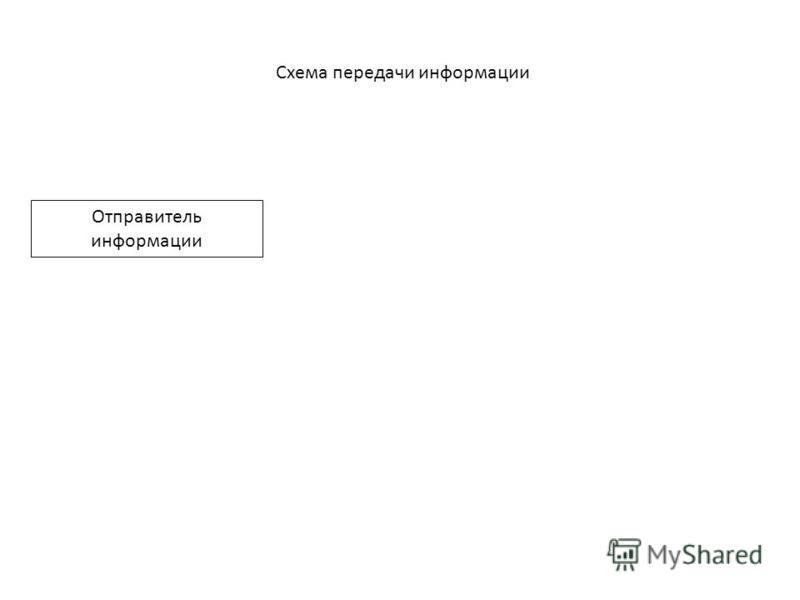Схема передачи информации Отправитель информации
