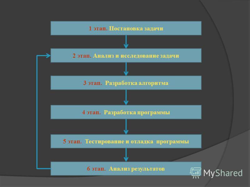 1 этап. Постановка задачи 2 этап. Анализ и исследование задачи 3 этап. Разработка алгоритма 4 этап. Разработка программы 5 этап. Тестирование и отладка программы 6 этап. Анализ результатов