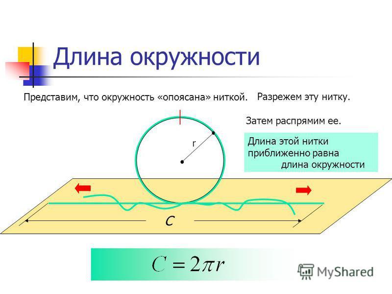 Длина окружности Представим, что окружность «опоясана» ниткой. Разрежем эту нитку. Затем распрямим ее. Длина этой нитки приближенно равна длина окружности С r