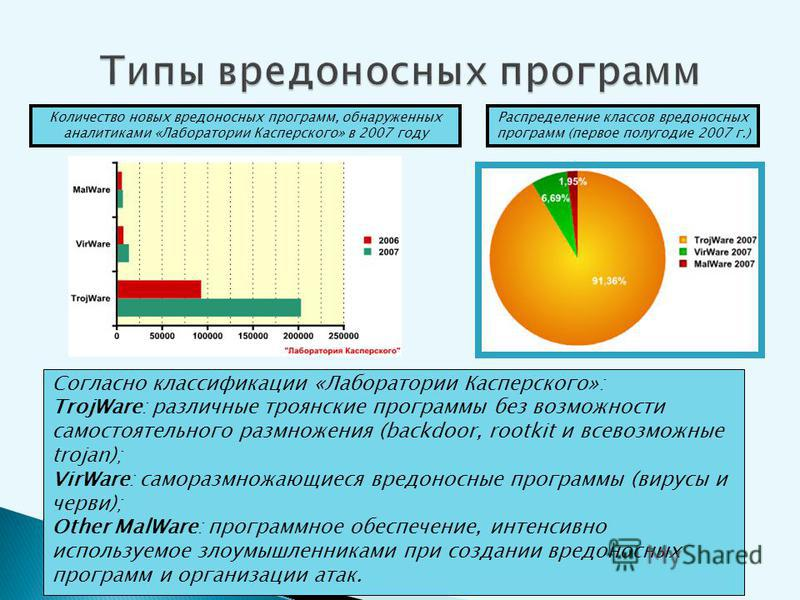Количество новых вредоносных программ, обнаруженных аналитиками «Лаборатории Касперского» в 2007 году Распределение классов вредоносных программ (первое полугодие 2007 г.) Согласно классификации «Лаборатории Касперского»: TrojWare: различные троянски