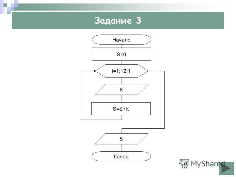 Задание 3 Начало S=S+K Конец i=1;12;1 S S=0 K