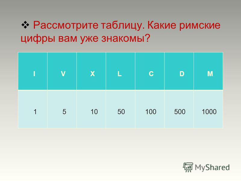 Рассмотрите таблицу. Какие римские цифры вам уже знакомы? I V Х L C D M 1 5 10 50 100 500 1000