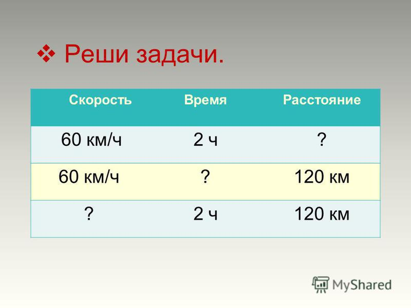 Реши задачи. Скорость ВремяРасстояние 60 км/ч 2 ч? 60 км/ч?120 км ?2 ч 120 км