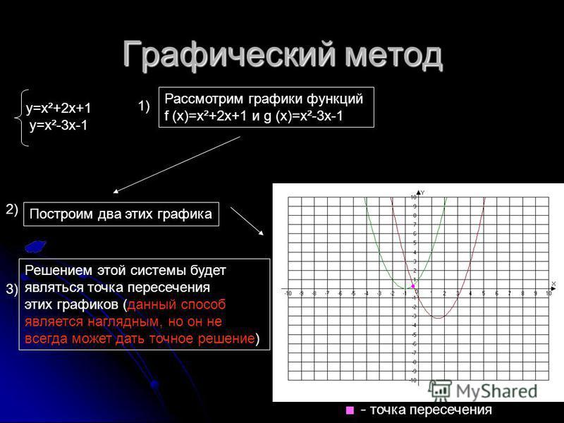Графический метод y=x²+2x+1 y=x²-3x-1 Рассмотрим графики функций f (x)=x²+2x+1 и g (x)=x²-3x-1 Построим два этих графика 1) 2) Р Решением этой системы будет являться точка пересечения этих графиков (данный способ является наглядным, но он не всегда м