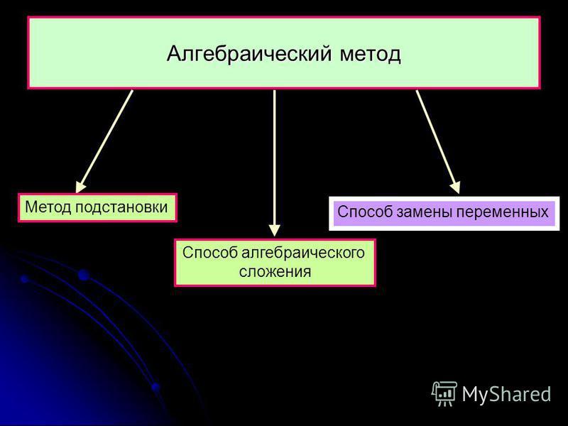 Алгебраический метод Способ алгебраического сложения Метод подстановки Способ замены переменных