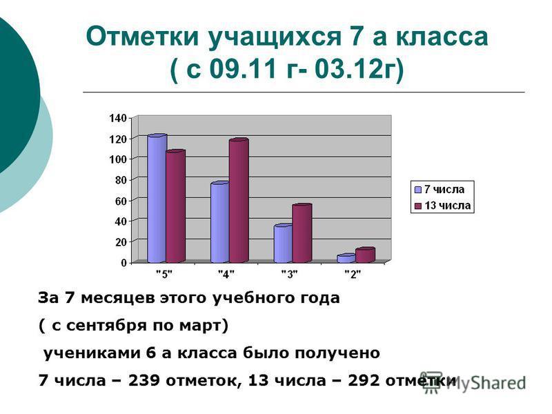Отметки учащихся 7 а класса ( с 09.11 г- 03.12 г) За 7 месяцев этого учебного года ( с сентября по март) учениками 6 а класса было получено 7 числа – 239 отметок, 13 числа – 292 отметки