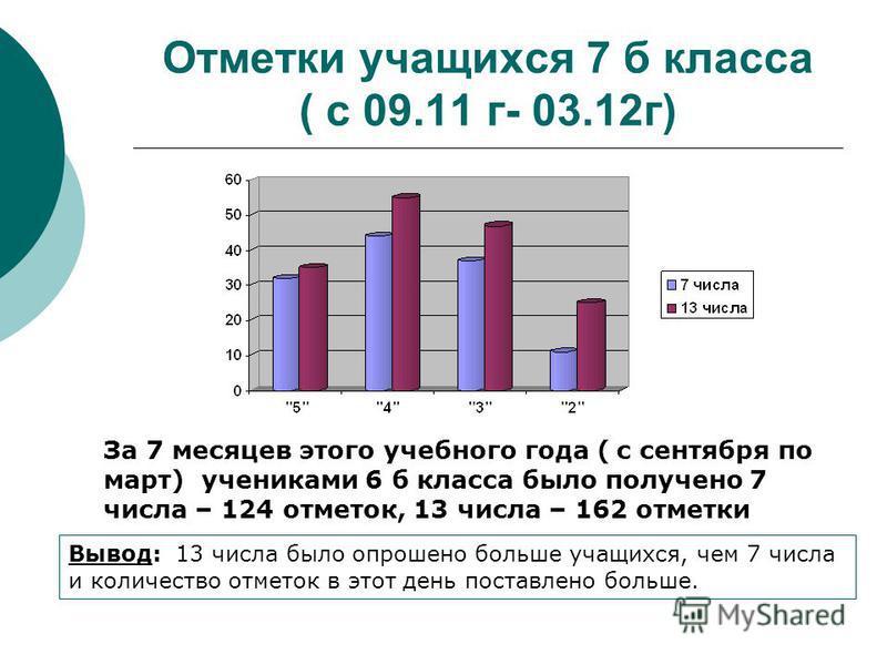 Отметки учащихся 7 б класса ( с 09.11 г- 03.12 г) За 7 месяцев этого учебного года ( с сентября по март) учениками 6 б класса было получено 7 числа – 124 отметок, 13 числа – 162 отметки Вывод: 13 числа было опрошено больше учащихся, чем 7 числа и кол
