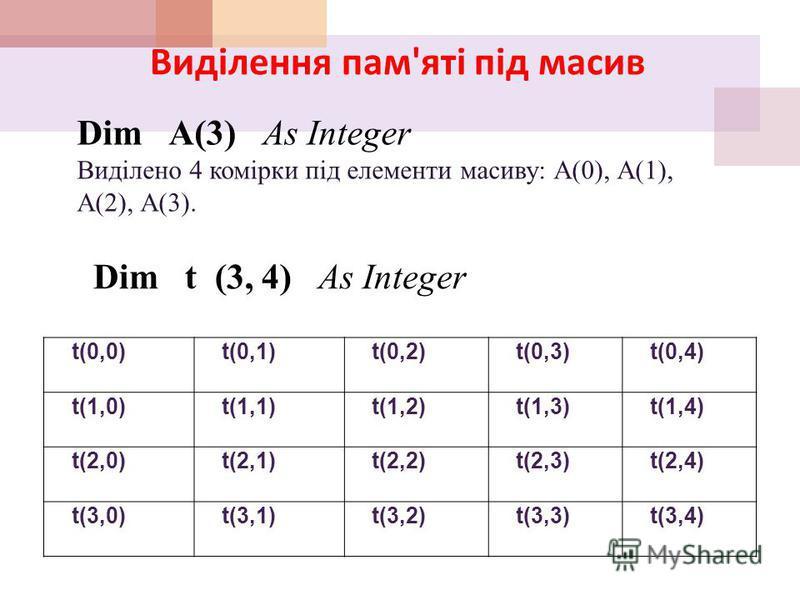 Види масивів Види масивів Масиви бувають : Одновимірні ( лінійні ). Двомірні ( прямокутні ) Номери елементів Номери рядків та стовпчиків